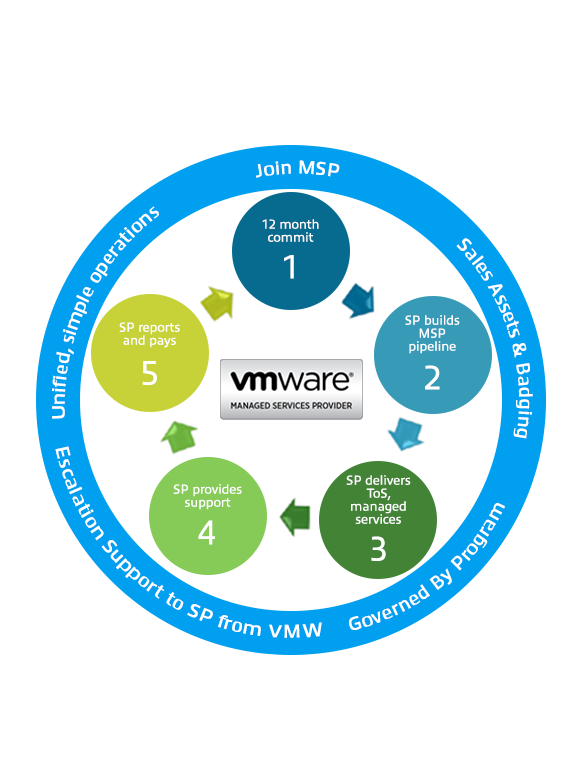 VMware Managed Service Provider Lifecycle diagram